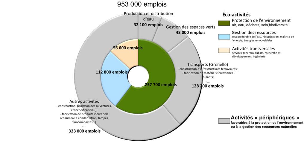 recherche emploi environnement