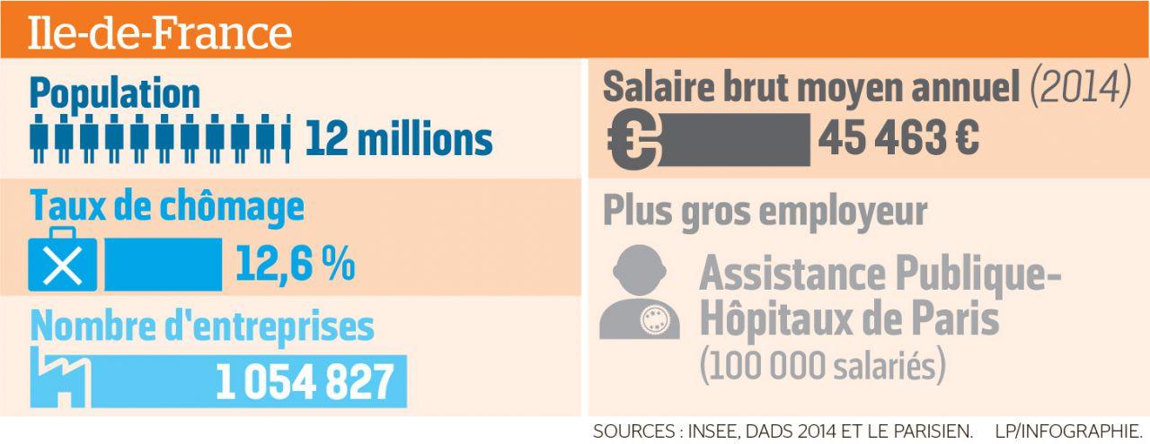 recherche emploi region parisienne
