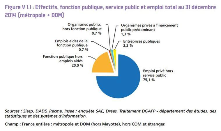 trouver un emploi dans la fonction publique